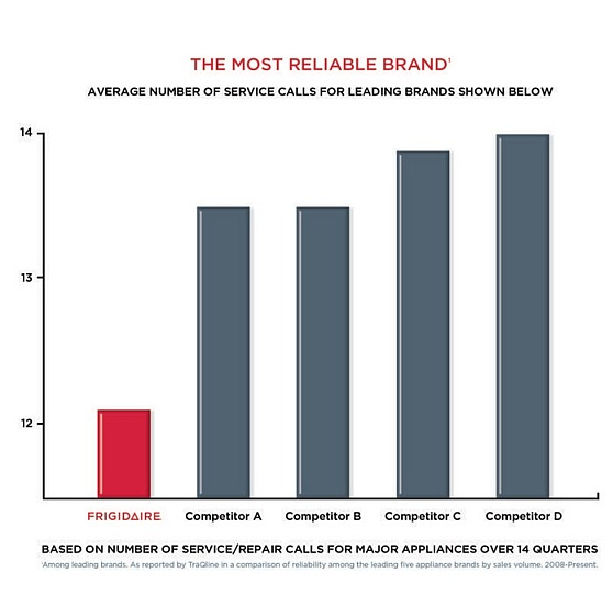 Reliable Microwave Oven Brands: The Most Reliable Brand